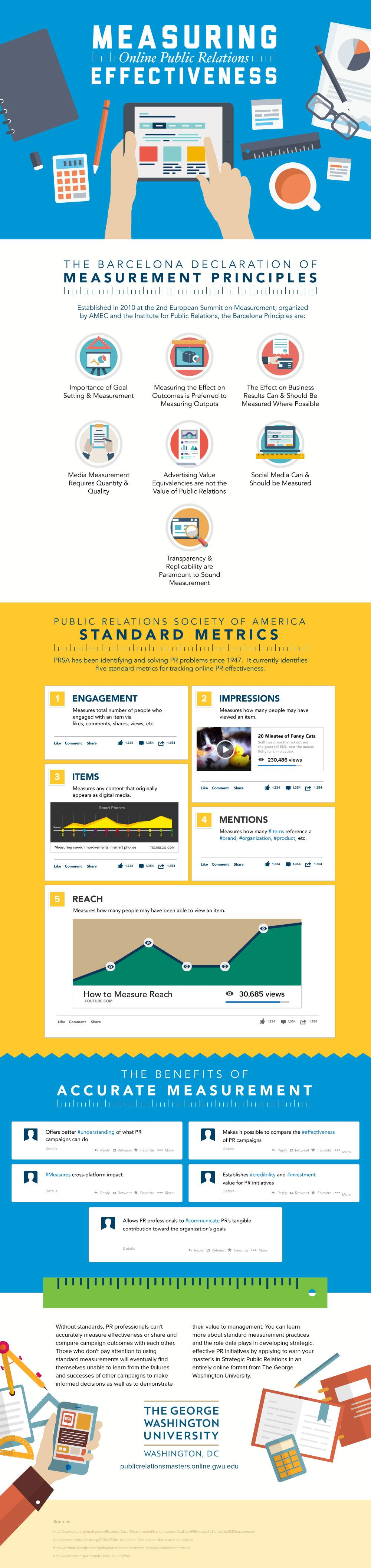 Measuring Online Public Relation Effectiveness #Infographic