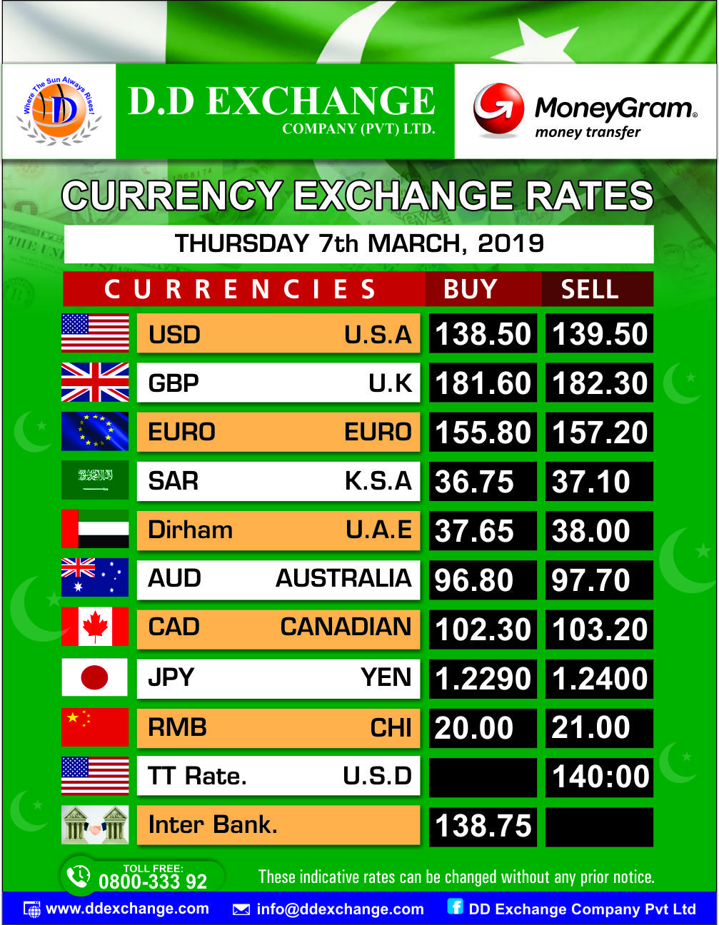 Foreign Exchange Rate at Lahore Today - Feb 10,