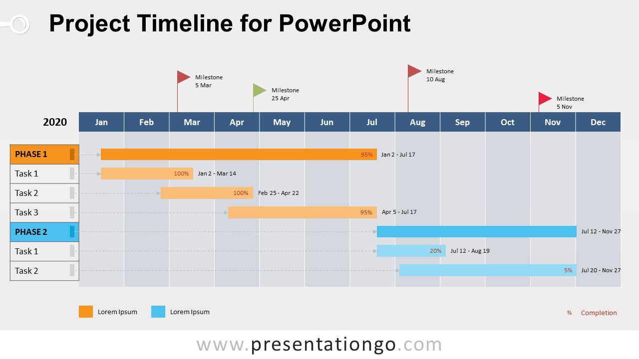 The breathtaking It Project Timeline Zohre