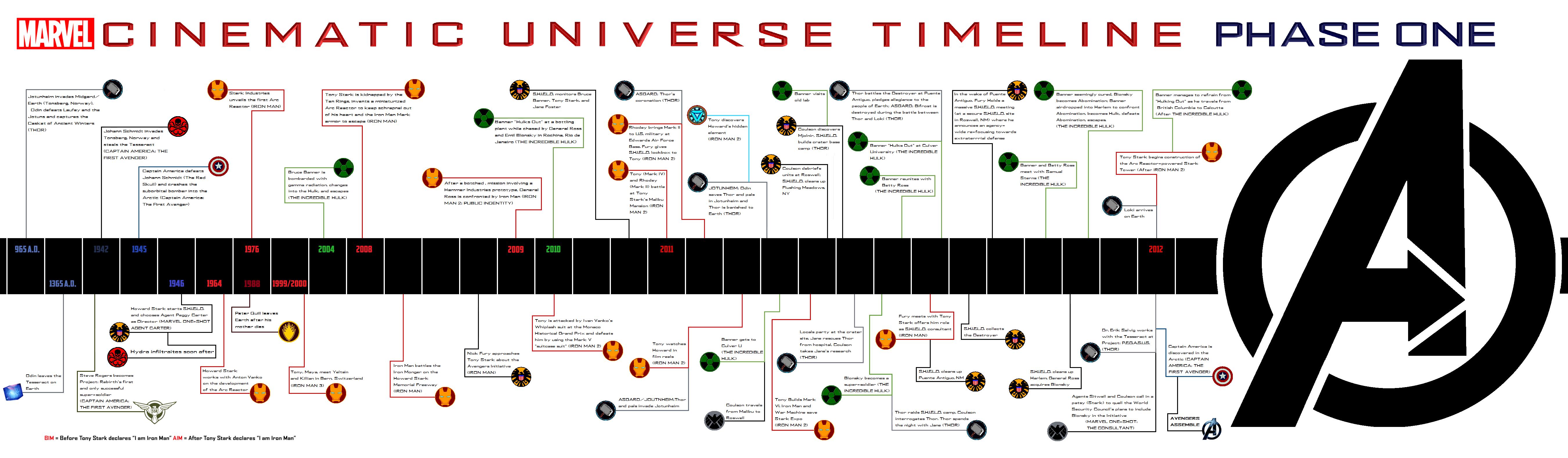 marvel universe phase 1 marvel ous marvel marvel universe phase 1