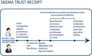 Bank Mandiri Produk Impor Trust Receipt