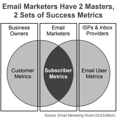 """Email Marketers Have 2 Masters, 2 Sets of Success Metrics (Fig. 4 from """"Email Marketing Rules"""")"""