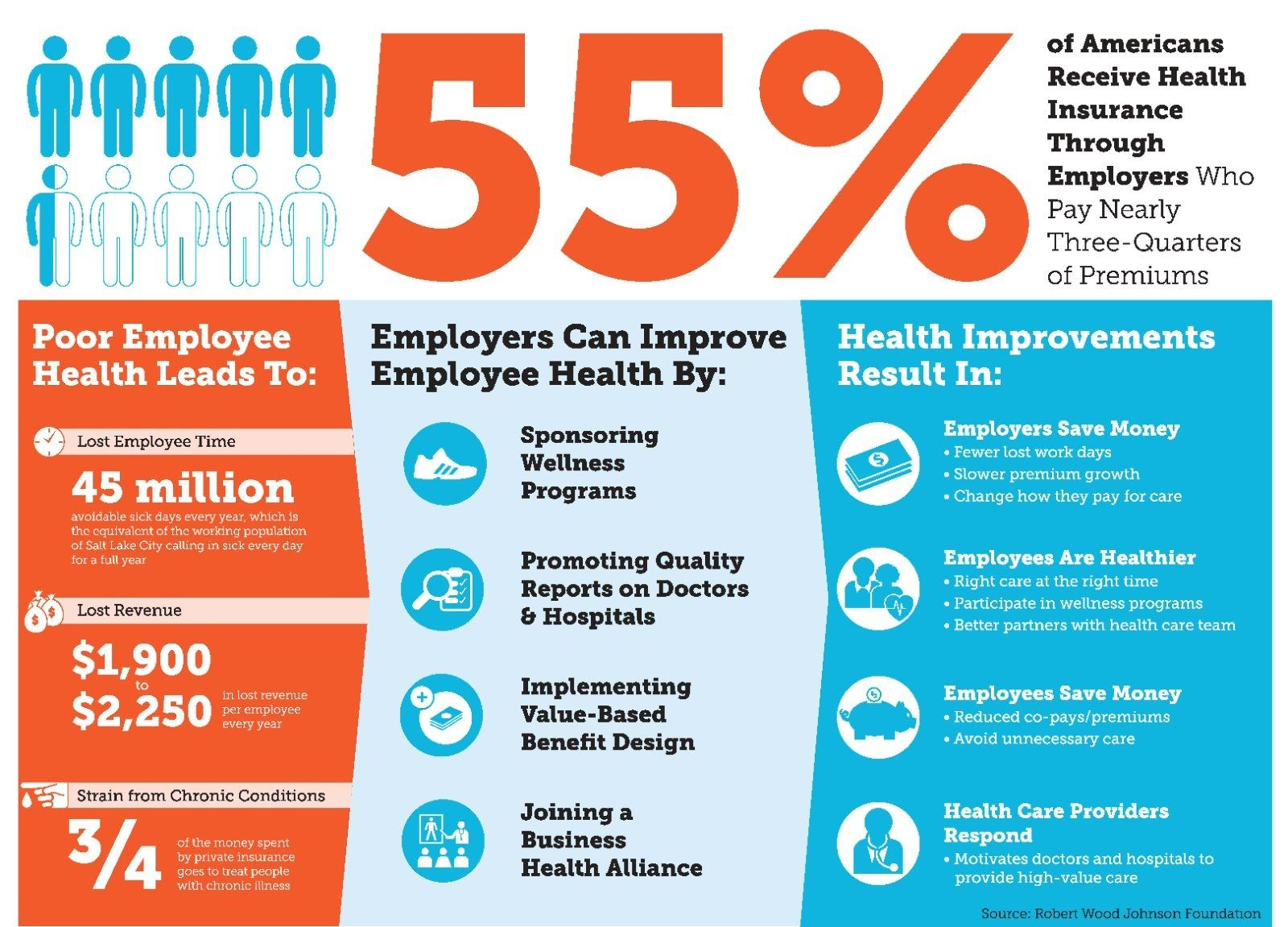 Workplace Wellness Infographic Infographic design