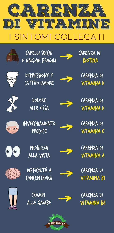 Vitamine Salute Spiritonaturale Health Vitamins The Cure