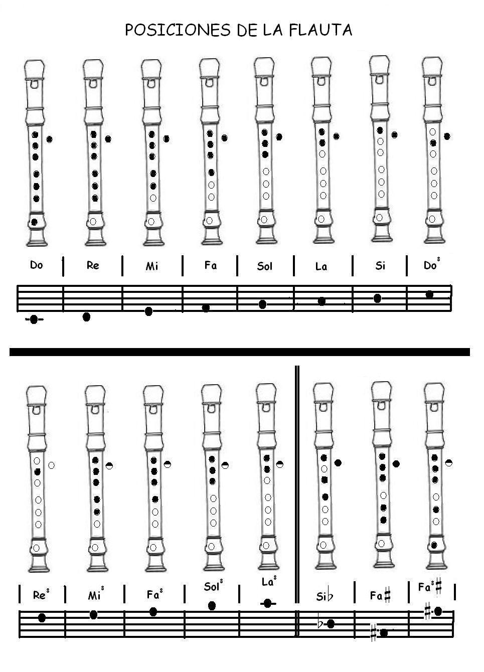 Posiciones De Las Notas En La Flauta Dulce Posiciones Más Sencillas Notas Aguadas Y Alteraciones Frecuentes Flauta Partituras Flauta Doce Educação Musical