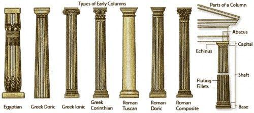 Column Architectural Columns Roman Architecture Neoclassical Architecture