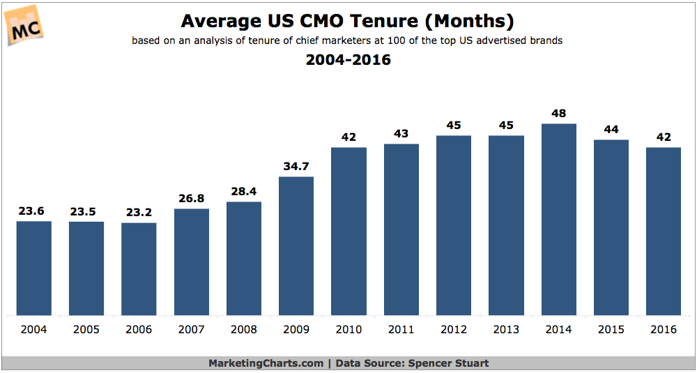 Average CMO Tenure Drops Again: Half at Top-Advertised US Brands Have Been in Position For ≤2 Years #DIGITAL #MARKETING