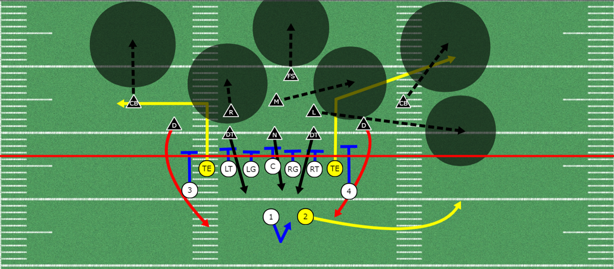 Zone Blitz Out Of The 3 5 3 Stack Defense Zone Pressure Youth
