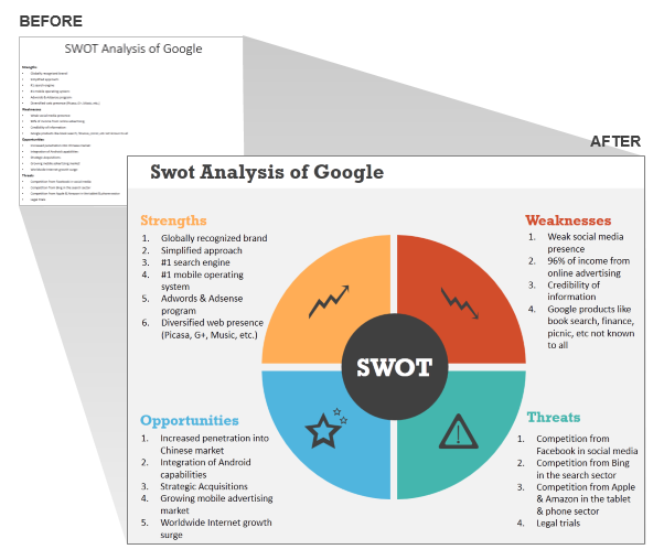Swot Analysis Of Google Swot Analysis Template  Planning