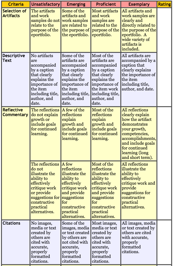 Classroom Design Rubric ~ Excellent rubric for using digital portfolios in class