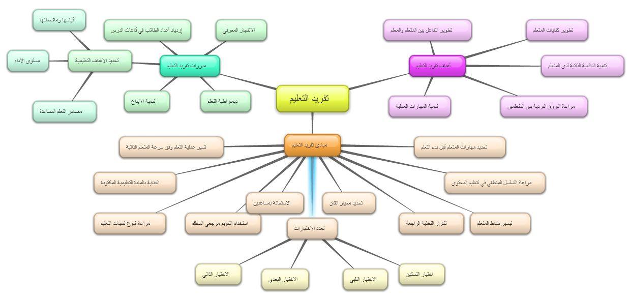 Mind Map Map Mindfulness