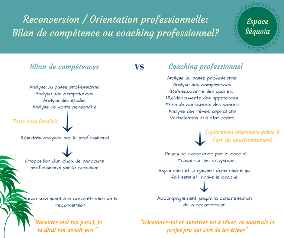 Reconversion Orientation Professionnelle Bilan De Competence Ou