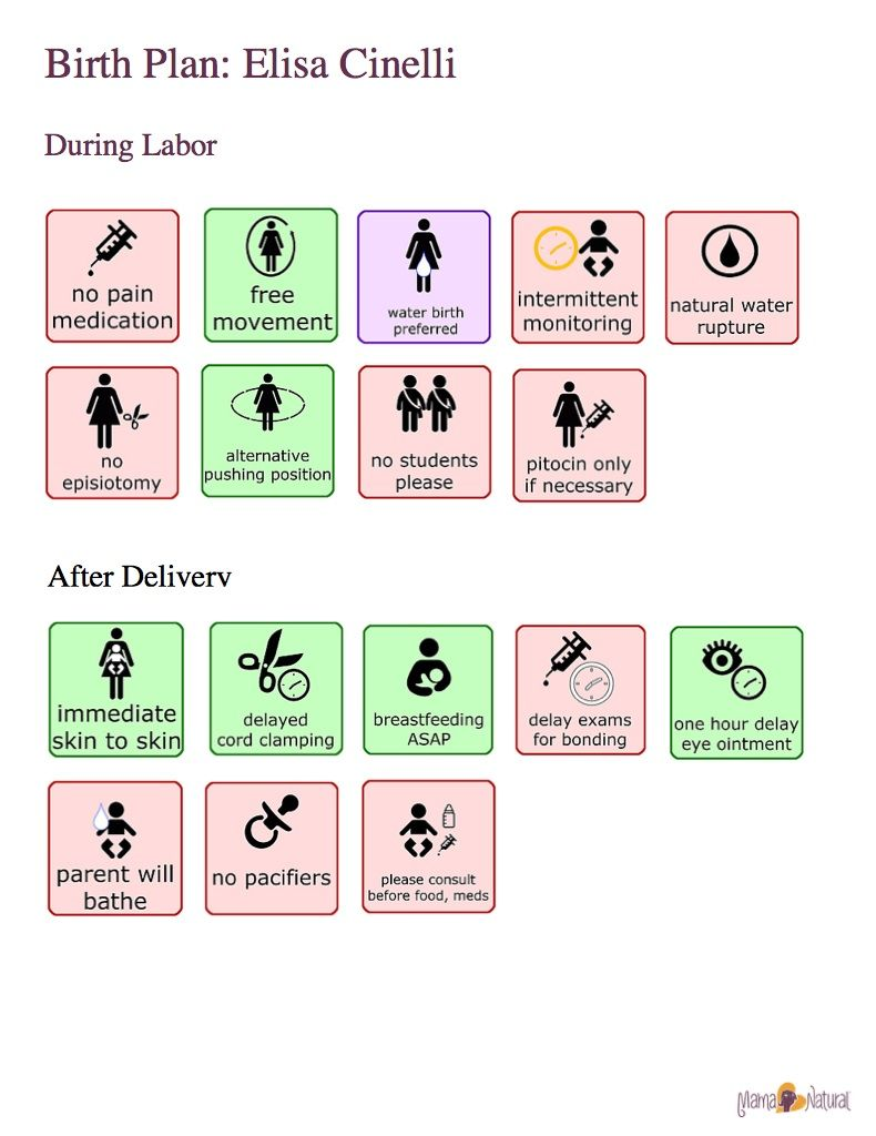 Creating Your Visual Birth Plan  One Of Our Students Used Icons