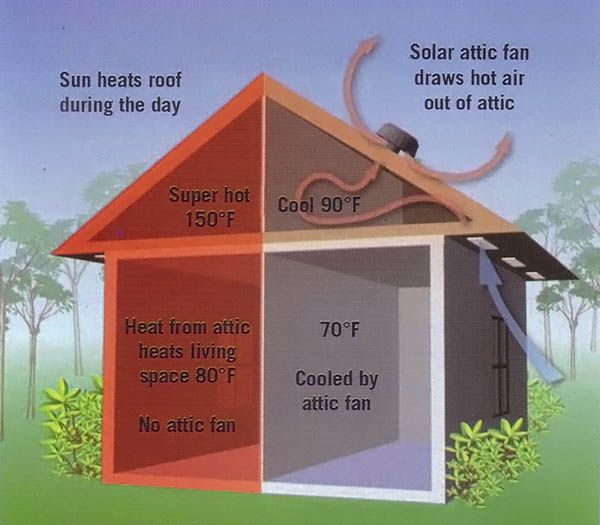 Cooling Your Home With A Solar Attic Fan Mother Earth News Attic Fan Solar Attic Fan House Attic Fan
