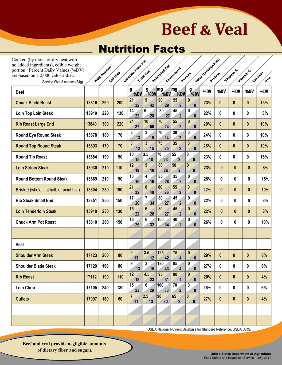 nutrition facts chart Learn how to create nutrition fact labels for your products with the onlinelabelscom free nutrition facts generator tool.