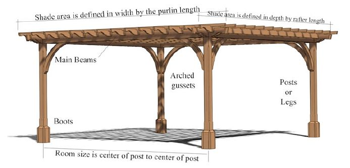 Pergola Beam Span Table Beams Our Maximum From Center Of Post To In Depth