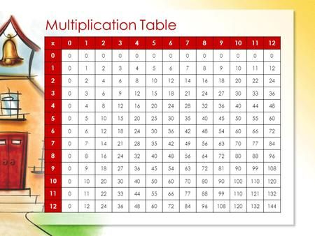 Multiplication Table x0123456789101112 0 0000000000000 1 0123456789101112 2 024681012141618202224 3 0369121518212427303336 4 04812162024283236404448 5.
