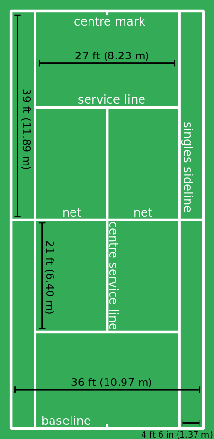 The Dimensions Of A Tennis Court Tennis Rules Tennis Tips Indoor Tennis