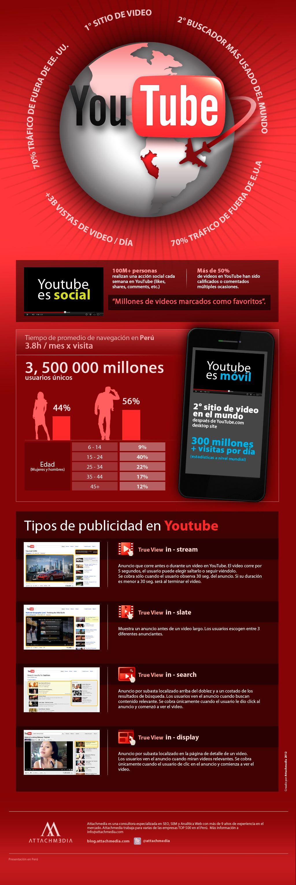 Tipos De Publicidad En Youtube Infografia Infographic Socialmedia Marketing Tics Y Formación Tipos De Publicidad Youtube Infografia