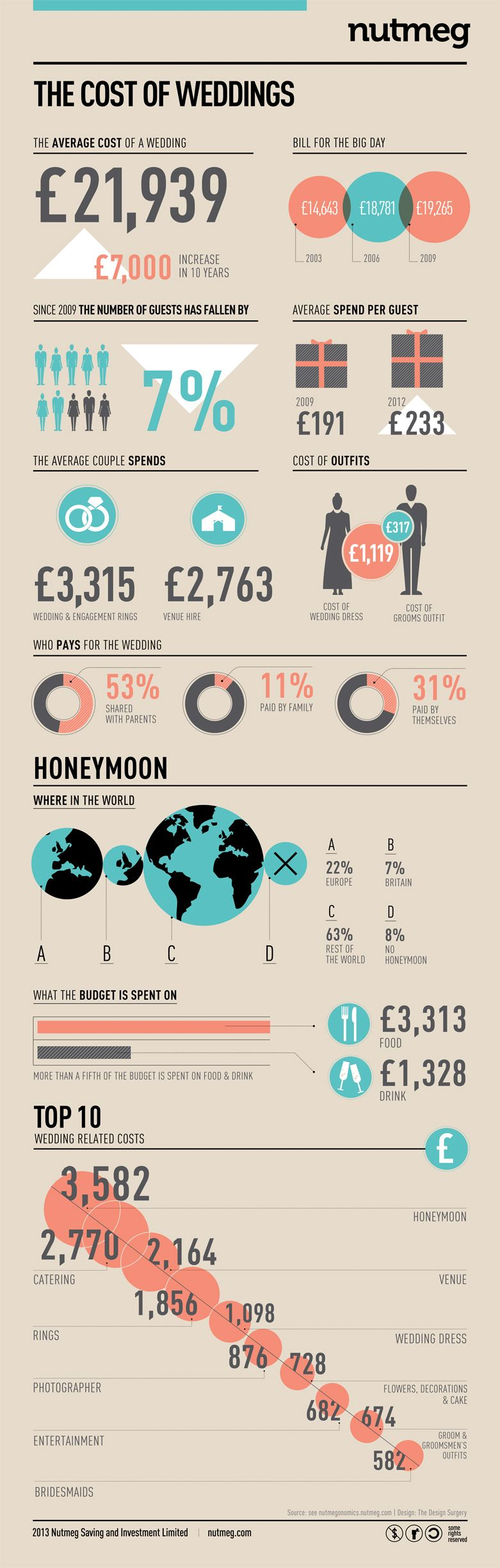 Stunning typical wedding budget breakdown ideas styles ideas the cost of weddings capital at risk infographics pinterest junglespirit Gallery