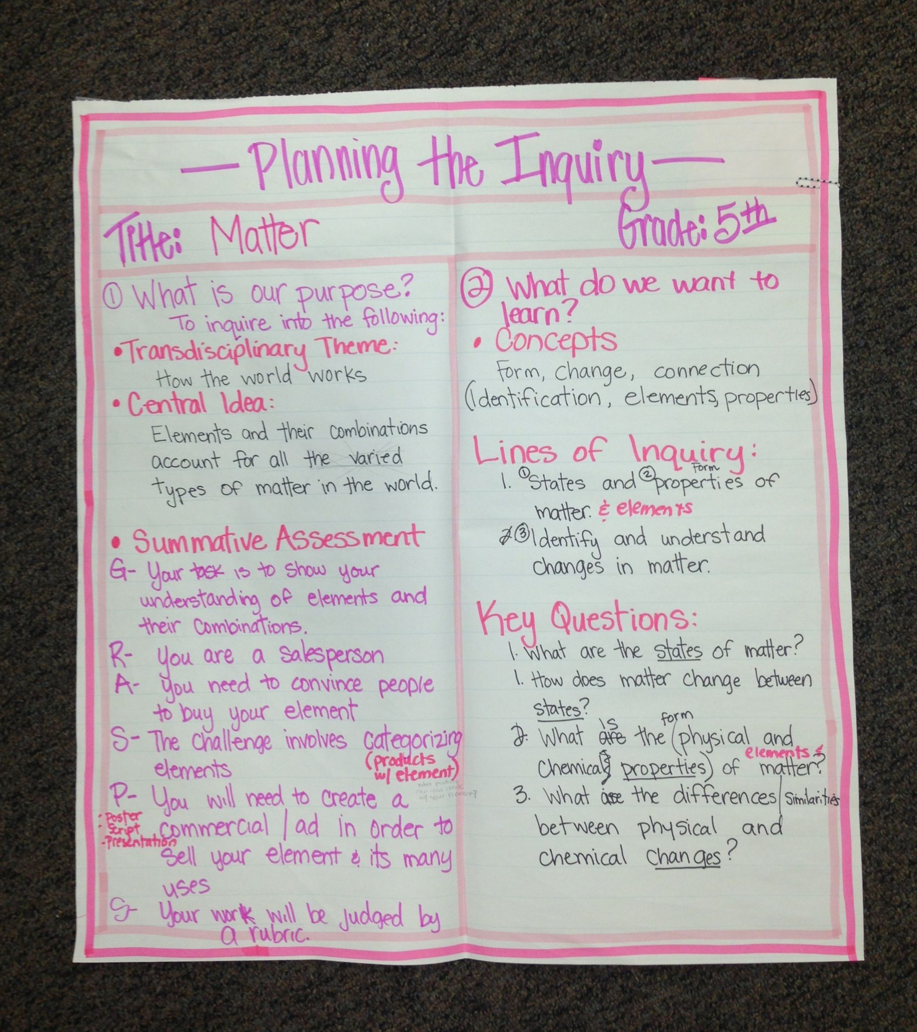IB PYP Planner Anchor Chart 5th Grade...A day of professional ...