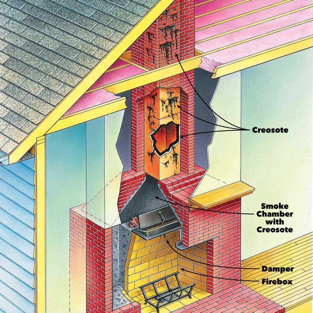 Fireplace cleaning when to clean a chimney flue clean