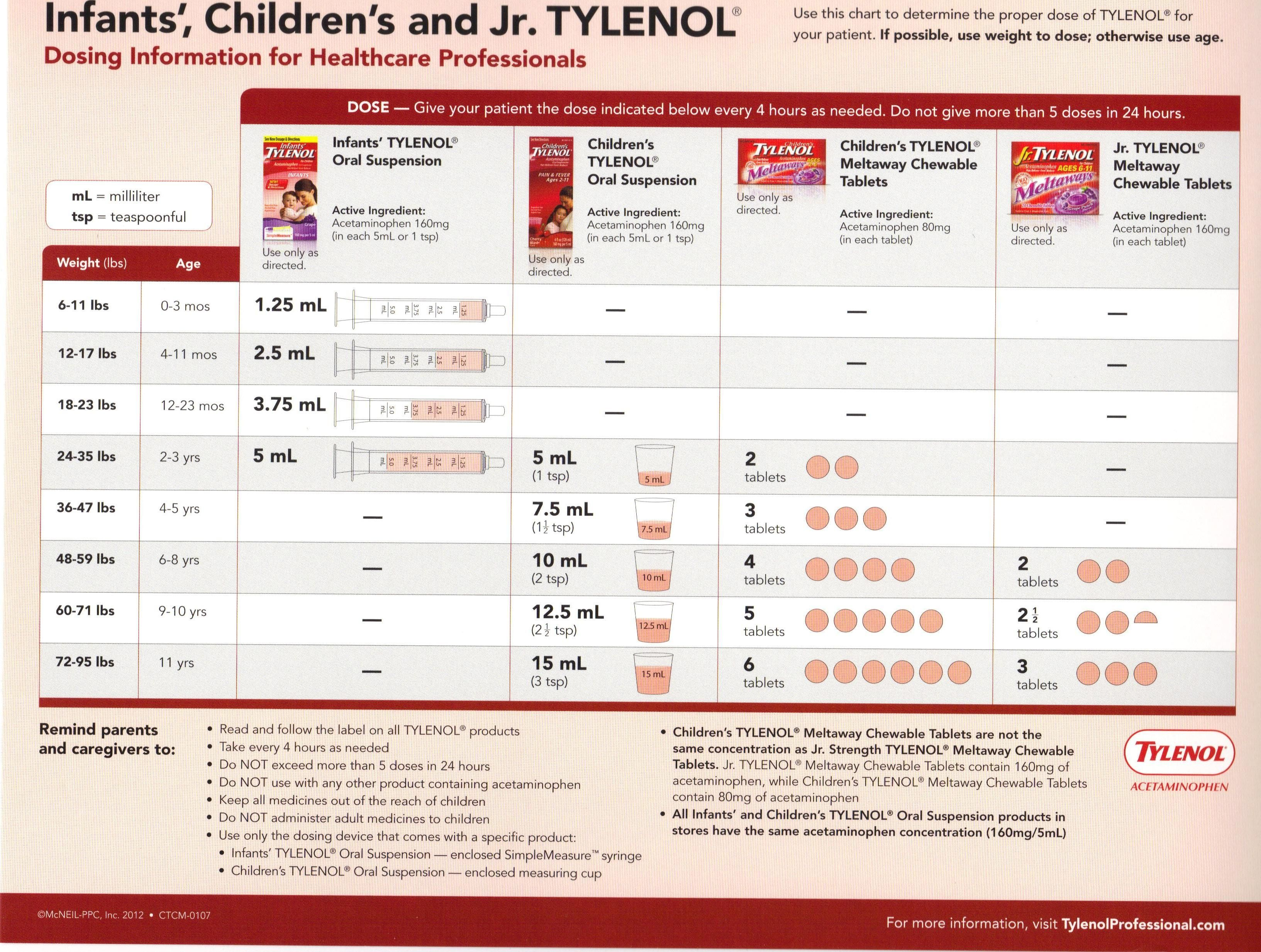 Infant tylenol dosing chart use this to determine the proper dose of acetaminophen also rh pinterest