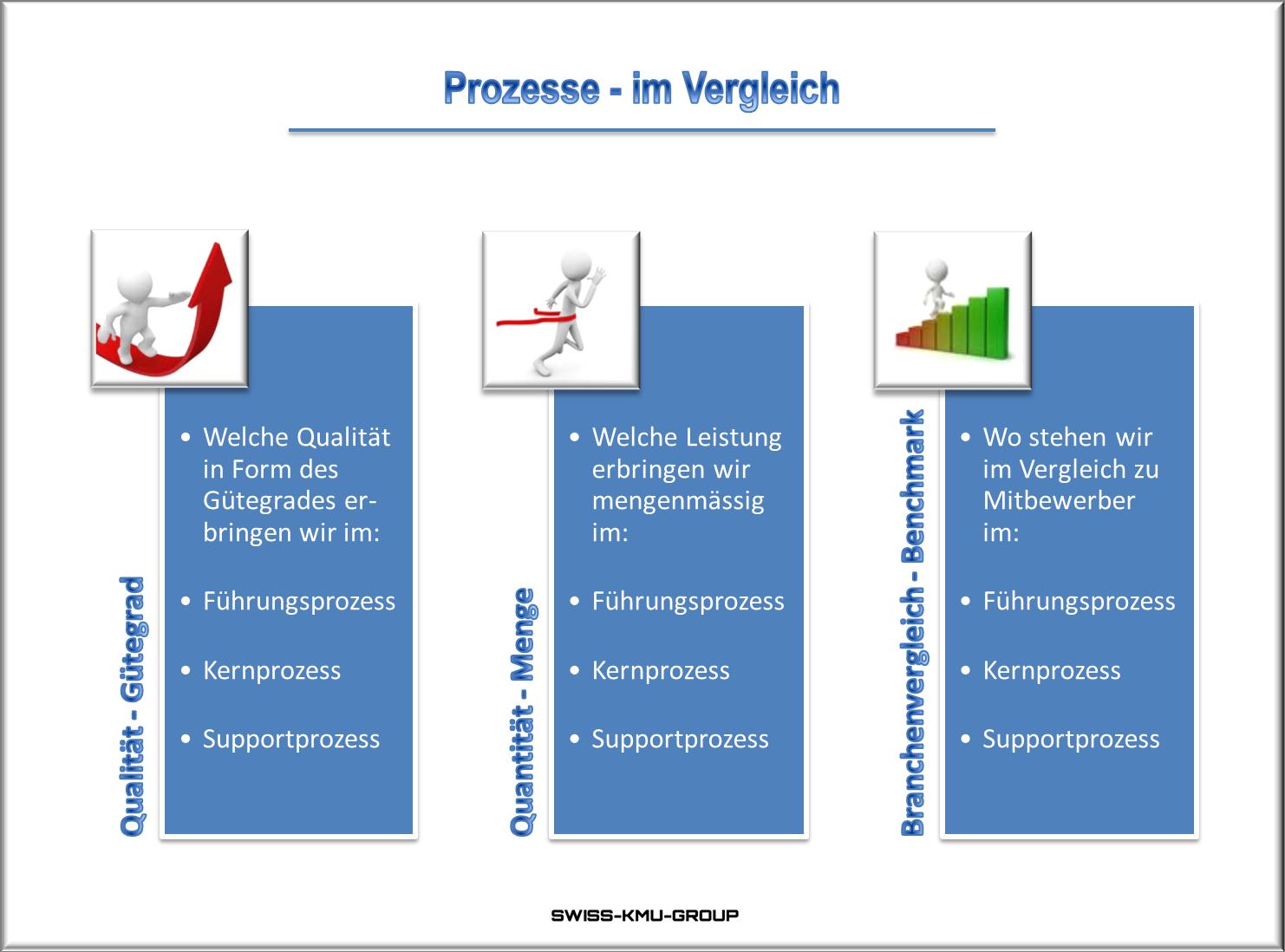 Businessplan Online Ch Prozessvergleich Businessplan Planer App