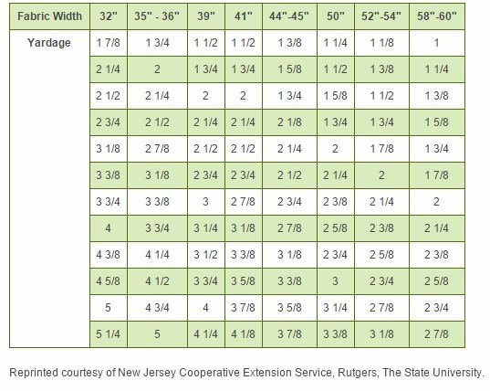 Fabric width conversion chart sewing helps pinterest sewing