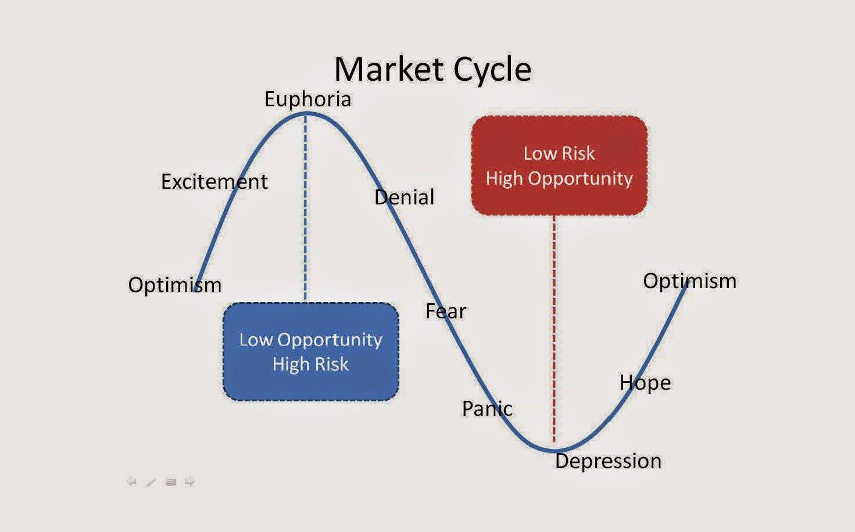 Ongmali Money Blogger Klci 10 Year Cycle Intraday Trading Stock Trading Strategies Trading Charts