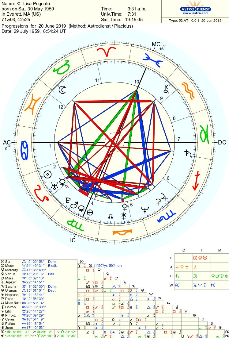 Free Chart Astrodienst Free Chart Relationship Chart Chart