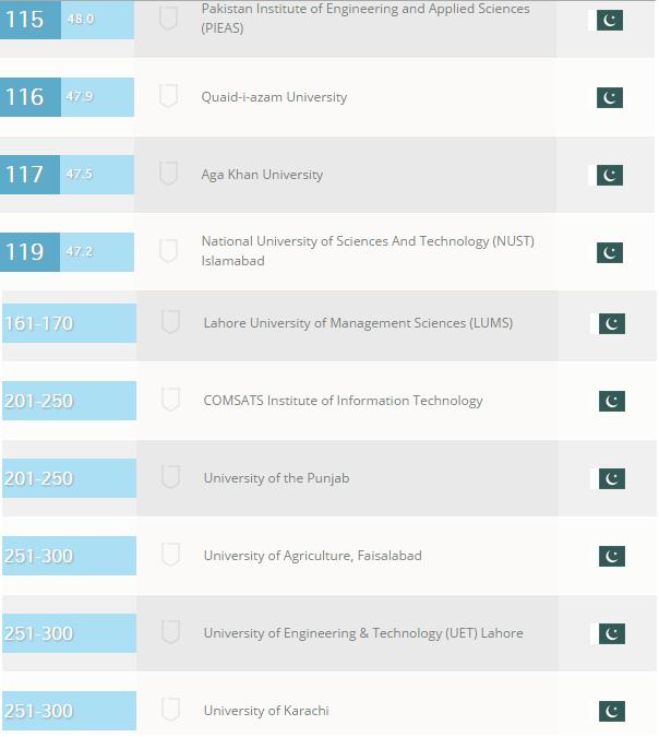 Top Pakistani Universities in QS Asian University Ranking 2015