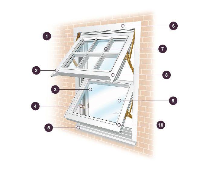 Diagram Of Double Hung Window Terms Bing Images Window Parts Wood Windows Window Repair
