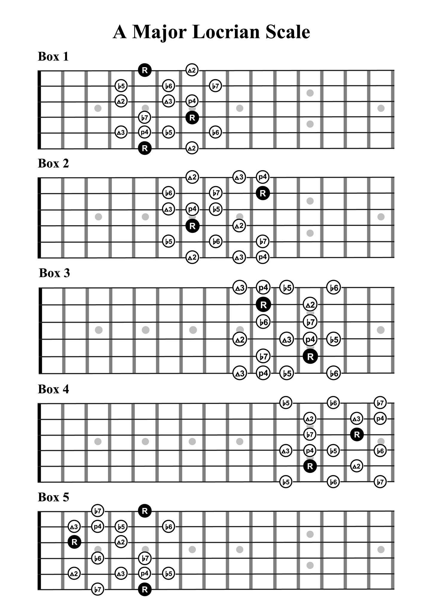 Pin von Raymond Earhart auf Guitar tab   Pinterest   Musik