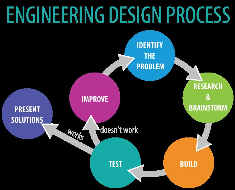 I ♥ Engineering | Engineering design process