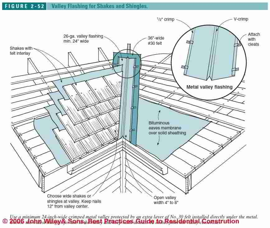 Best Proper Roof Channeling Google Search Construction 400 x 300