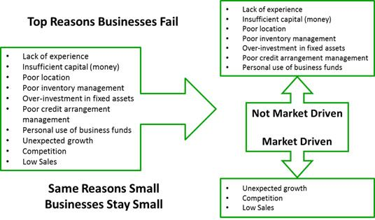 why do small businesses fail and If you're looking to start a business, the best bet is to smart small and do something you enjoy small business in entrepreneurship, failure doesn't have to be fatal.