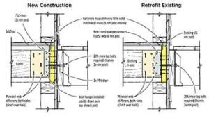 Q Attaching Deck Ledgers To Engineered Rim Joists Are Ledger Lag