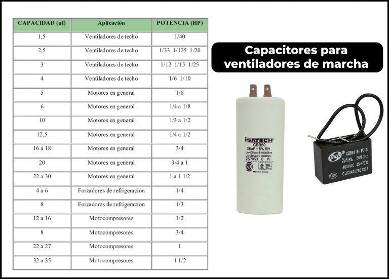 Tabla De Capacitores De Arranque Y Marcha Friolandia Service Arranque Diagrama De Instalacion Electrica Ventiladores