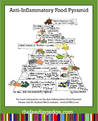 Image result for anti inflammatory diet