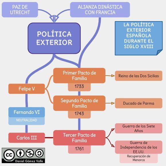 Pol tica exterior del siglo xviii esquemas para ciencias for La politica exterior de espana