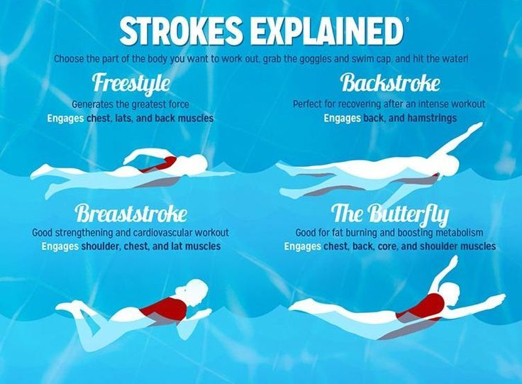 #Swimming strokes explained! [Infographic] #