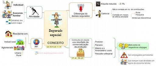 Mapas Mentais de Direito Previdenciário - Parte Geral - Beneficiários foram atualizados. http://blog.mapasequestoes.com.br/atualizacao-dos-mapas-mentais-de-direito-previdenciario-beneficiarios/