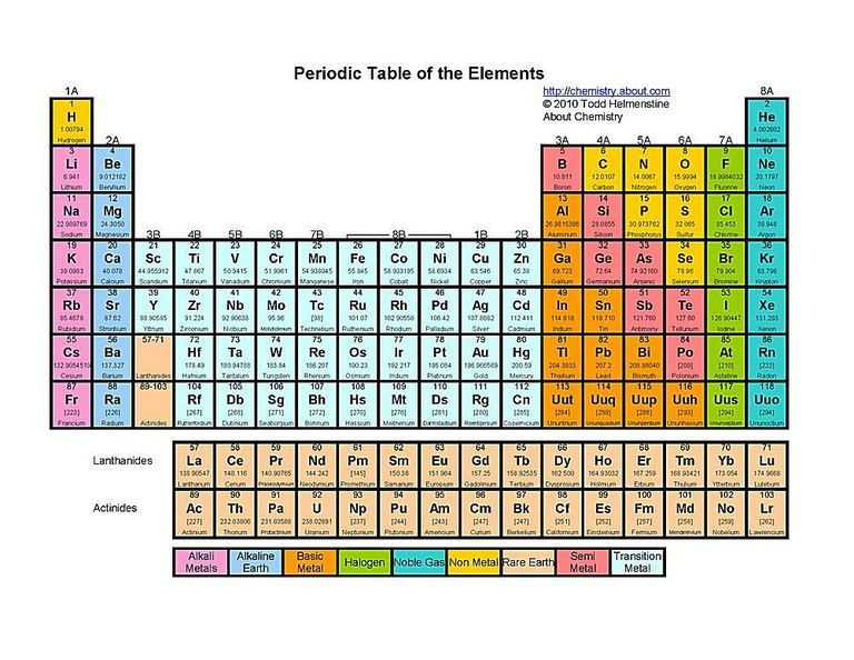 atomic number this color printable periodic table - Periodic Table With Atomic Number