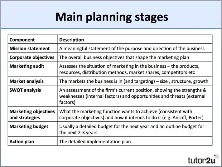 Marketing Planning Overview  Business  TutorU  Marketing