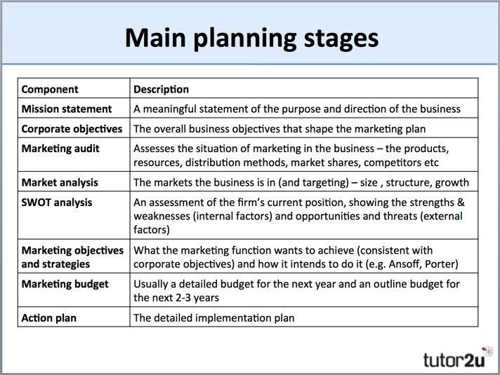 Marketing Planning Overview  Business  TutorU  Marketing