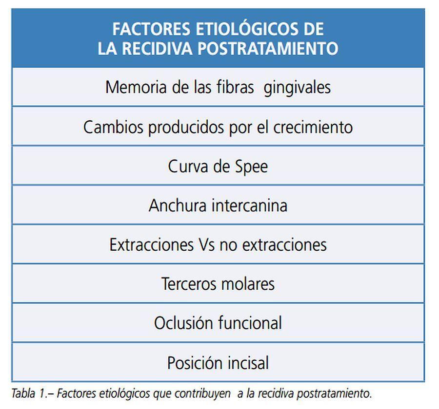 recidiva-ortodoncia