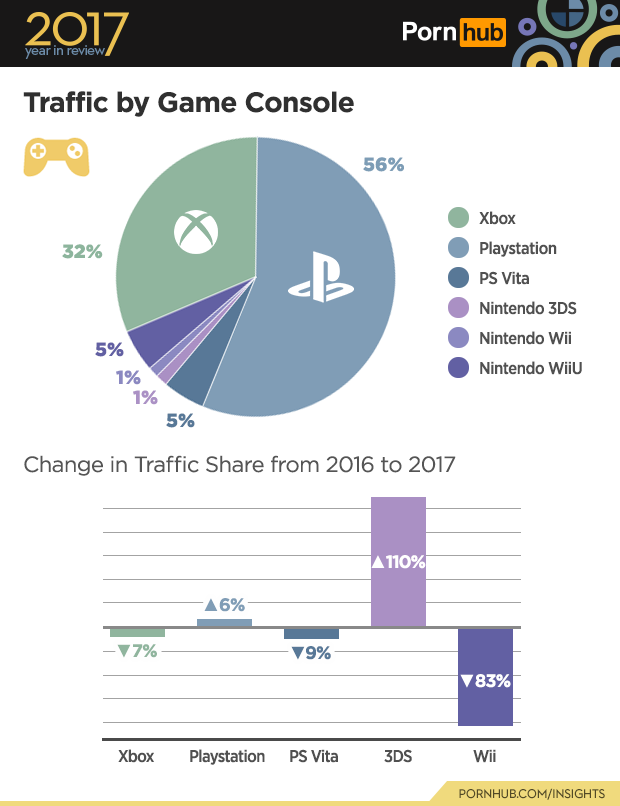 Pornhub has unveiled their annual year-in-review and there's some  interesting facts about how gamers consume porn on each platform.