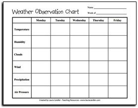 Weather observation chart freebie classroom freebies pinterest and science also rh