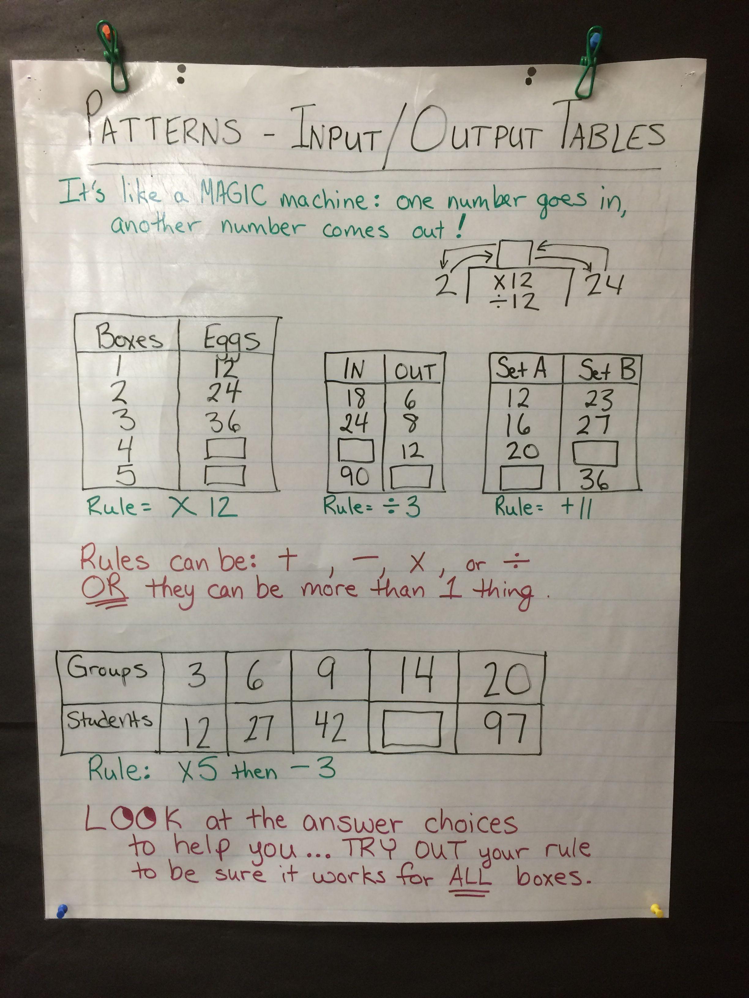 Anchor Chart - input/output tables   Teaching mathematics [ 3264 x 2448 Pixel ]